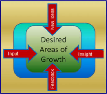 Desired Areas of Growth